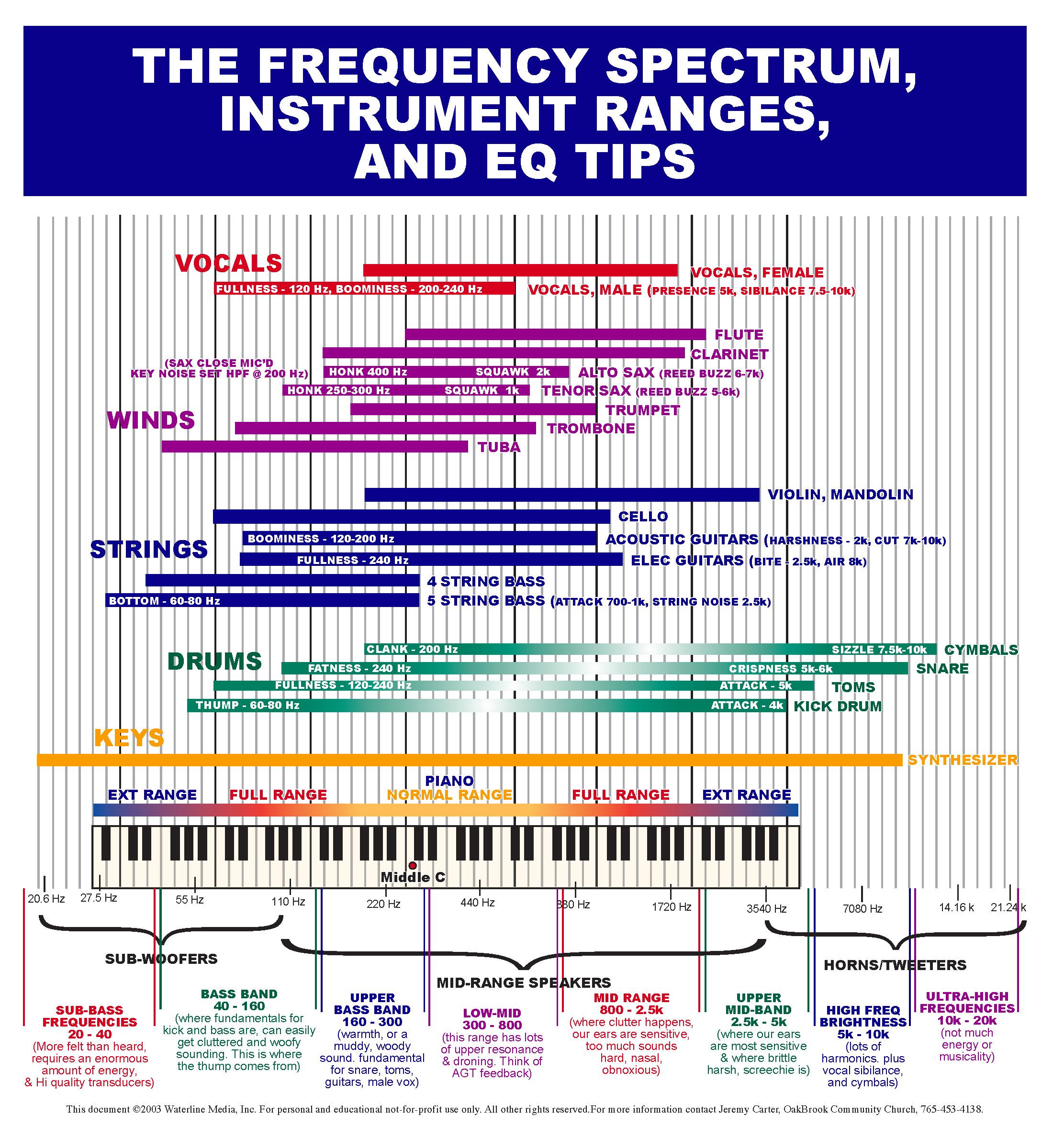 Freq Chart
