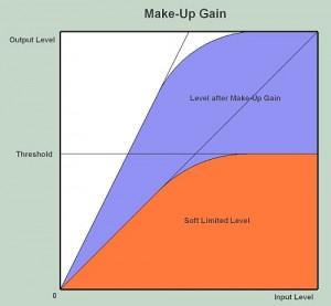 Make up Gain Diagram