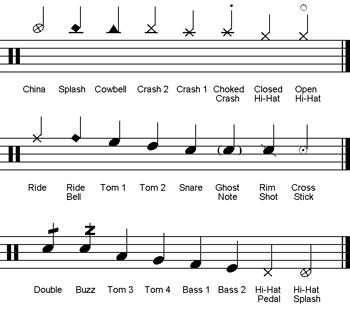 Drum-quick-notation