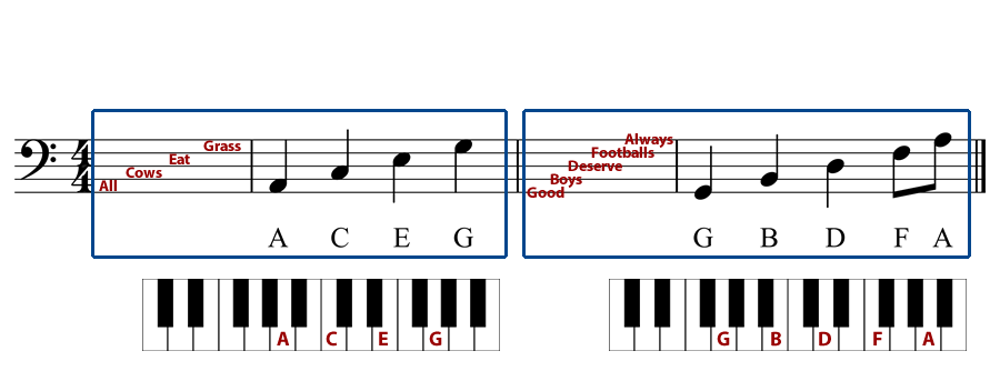 Reading the bass clef