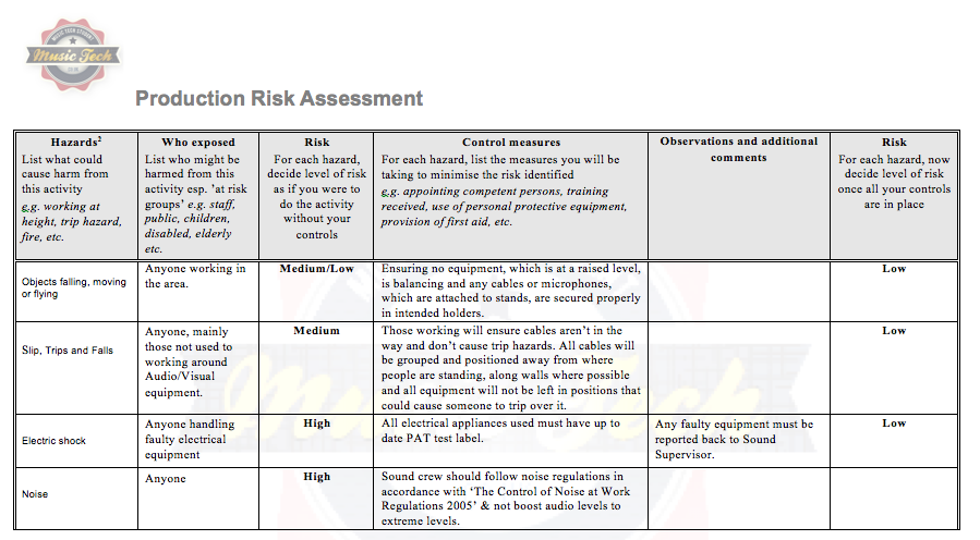 risk assessment of electronic business A business assessment is separated into two constituents, risk assessment and business impact analysis (bia) the risk assessment is intended to measure present vulnerabilities to the business's environment, while the business impact analysis evaluates probable loss that could result during a disaster.